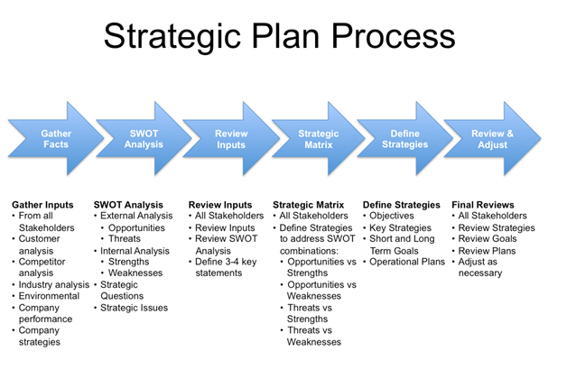 plan process pngplanning of strategic management process
