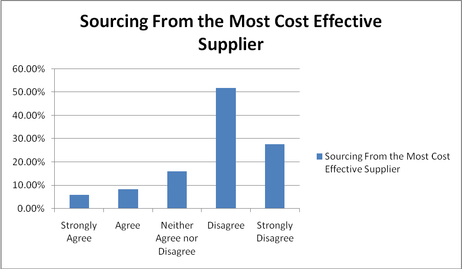Does the hospital source from the most cost effective supplier