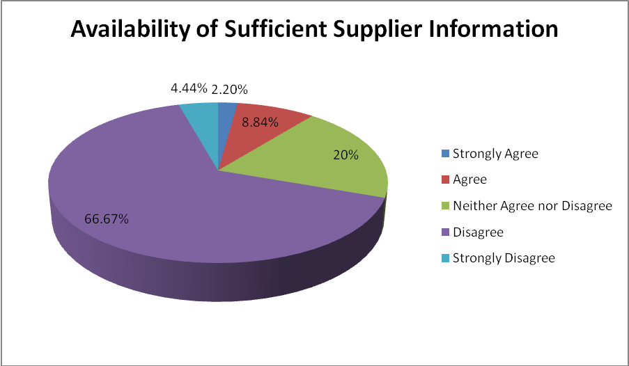 Does the organisation have sufficient supplier information