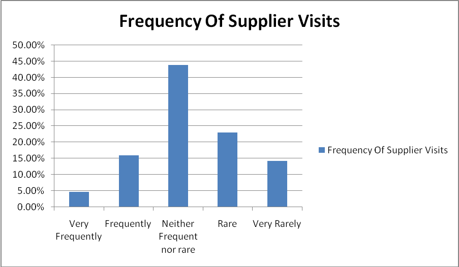How frequent are visits to the suppliers' plant