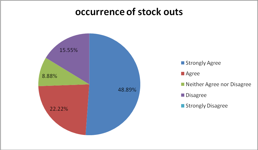 Occurrence of stock outs