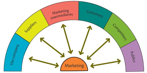 micro environmental factors that influence a business Marketing assignment 2 introduction the individual report covers the aspects of macro and micro environmental factors which will influence decision making.