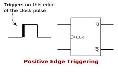 Positive Edge Triggering