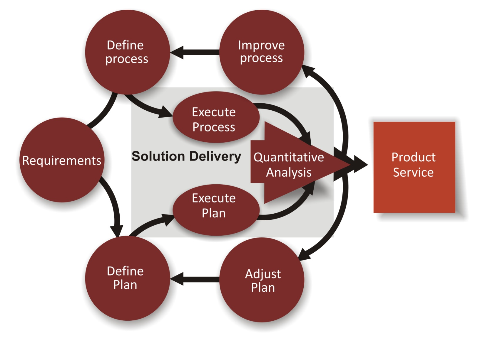 Methodology Used During The Project Management