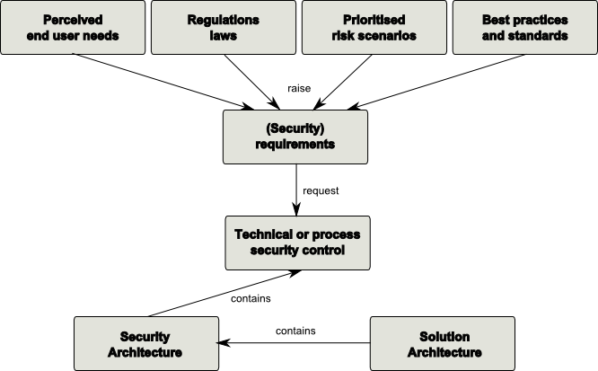 Security Requirements Assignment Help