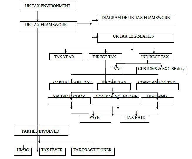 UK Tax Environment Hnd Assignment Help