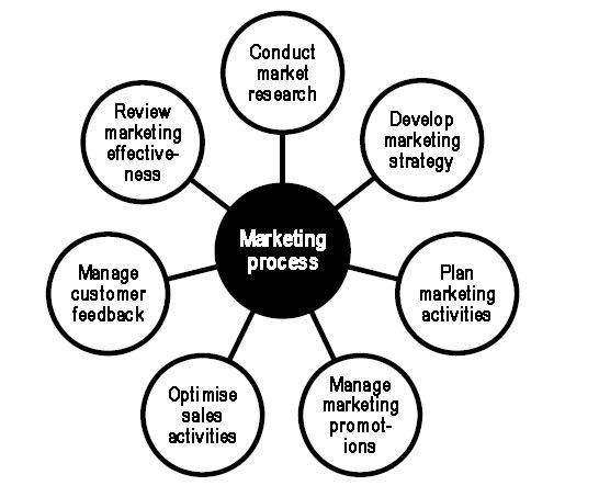 maketing process various element Welcome to principles of marketing usually works with a number of teams and co-ordinates with various channels branding is an important element of.