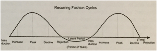 Fashion Trends-The Influences and Impact