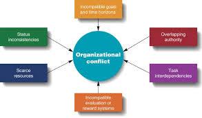 Organization Behavior Assignment part 1