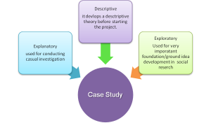 Case Study Research part 1