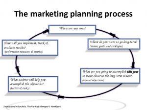 Unit 4 Marketing Management Assignment Help