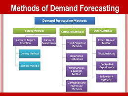 Demand Forecasting Assignment Help