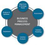 Management Processes Assignment
