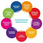 Employability and Professional Development Assignment