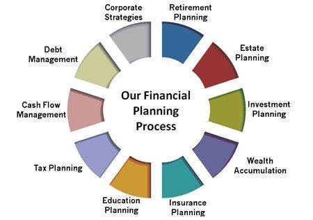 Finance assignment